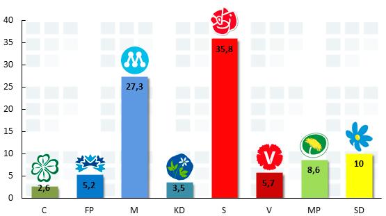 sverigedemokraterna procent