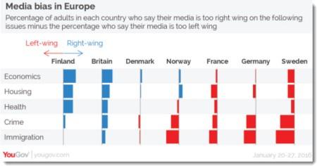 2016-02-08-18-25-01_yougov_svensk_media_mest_vanstervriden_i_europa
