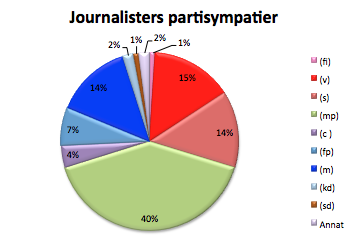 journalister_parti