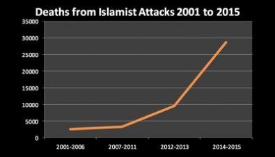 terror_deaths_chart